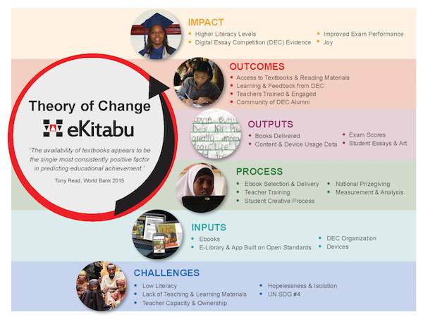 EKITABU THEORY OF CHANGE